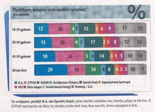 Pulse Age Groups